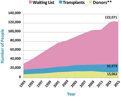 chart showing organ donation shortage in our country