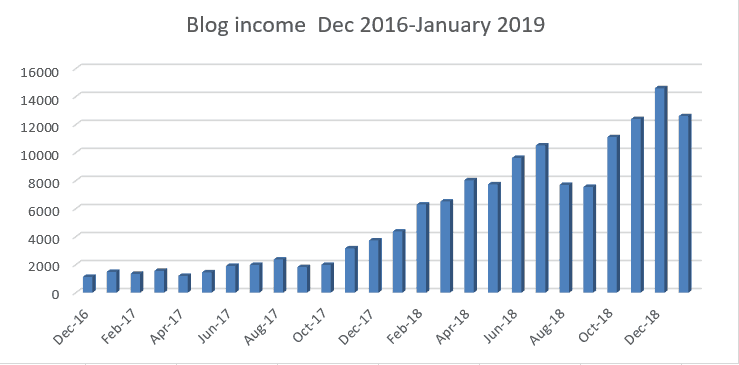 blog income report December 2018 - passive income